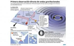 Detectan ondas gravitacionales pronosticadas por Einstein