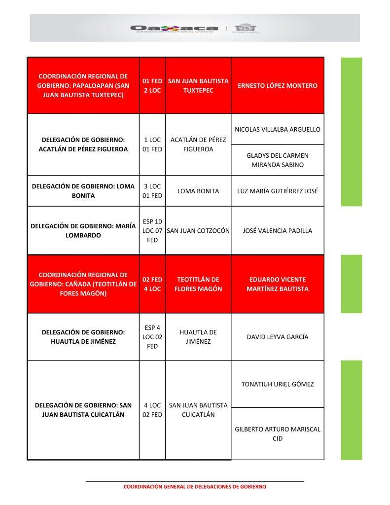Propuestas a Delegados de Gobierno en Oaxaca