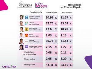 Las elecciones y las lecciones: Luis Octavio Murat