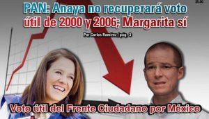 PAN: Anaya no recuperará voto útil de 2000 y 2006; Margarita sí: Carlos Ramírez