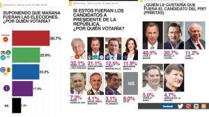 Ganaría AMLO presidencia de la República si hoy fueran elecciones; arrasa con Meade