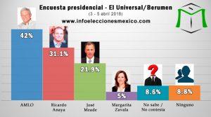 Las encuestas no son votos: Luis Octavio Murat