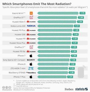 Estos son los celulares que emiten grandes cantidades de radiación