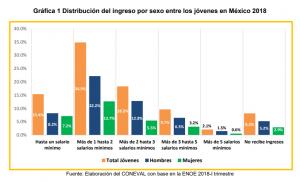 4 de cada 10 jóvenes en México son pobres: Coneval