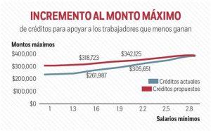 Infonavit condonará hasta 55% de deuda