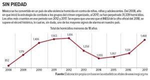 Persiste una alta mortalidad infantil; México enfrenta retos