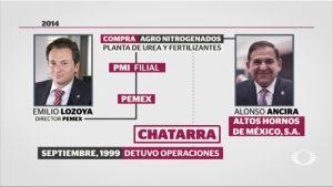 Empresa fantasma ligada a Odebrecht, el vínculo entre Emilio Lozoya y Alonso Ancira