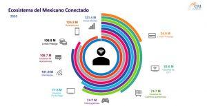 En 2 años, 102 millones de mexicanos tendrán acceso a internet