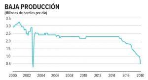 Piden privatizar crudo venezolano