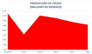 La producción petrolera de Pemex se sigue hundiendo