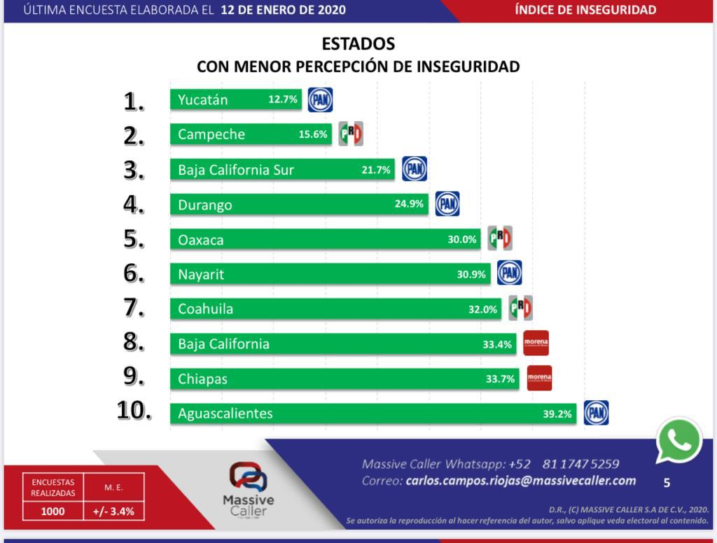 Oaxaca, quinto lugar con menor percepción de inseguridad a nivel nacional